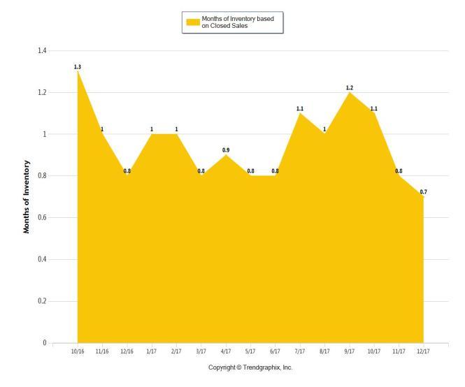 Trendgraphic